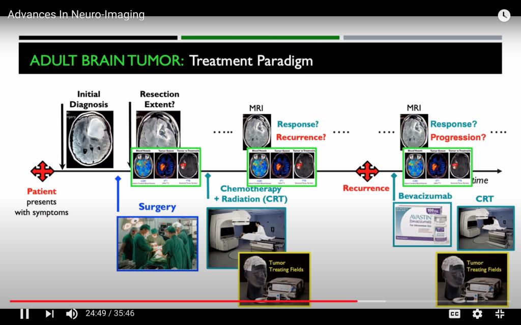 Percorso di cura e Neuro-Imaging